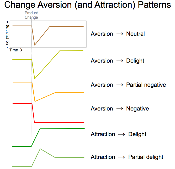 Design Staff – Change aversion: why users hate what you launched (and what to do about it)