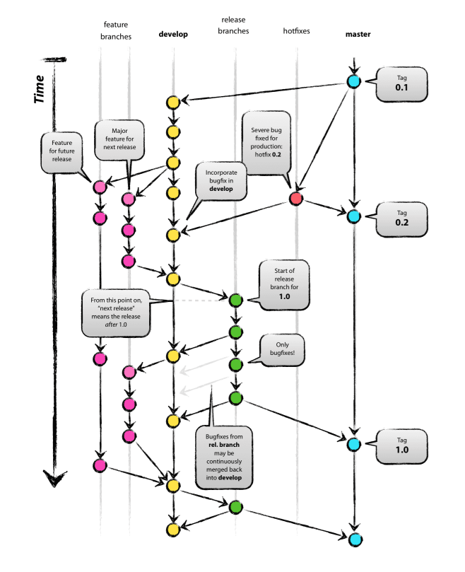 Git-Flow diagram