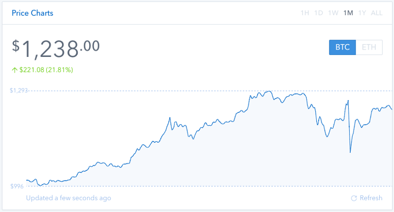 Bitcoin 1 Month Price Chart