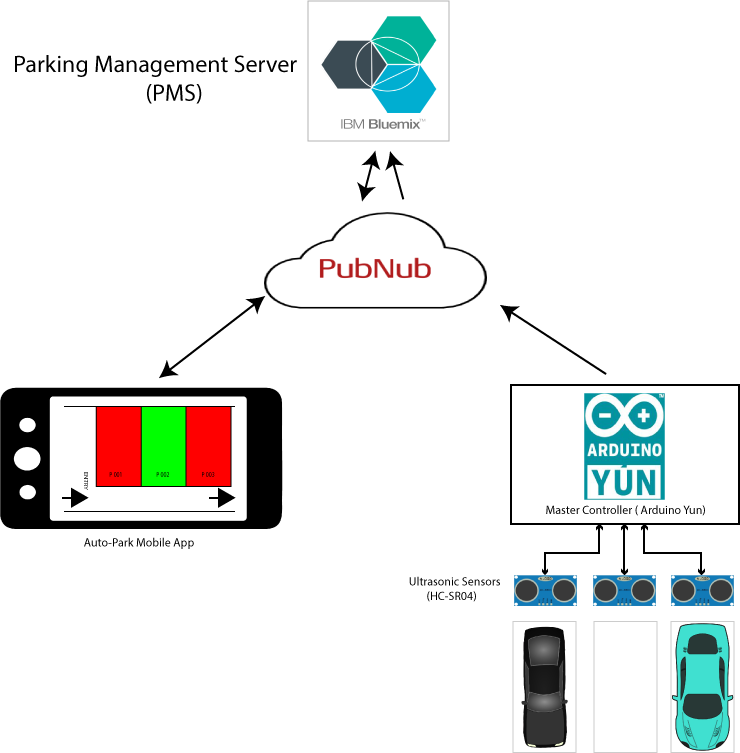 Smart Parking Meters - PubNub diagram