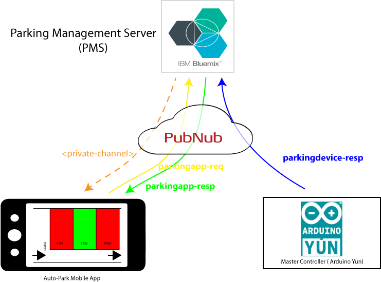 Smart parking meters - PubNub channels to enable communication between the components
