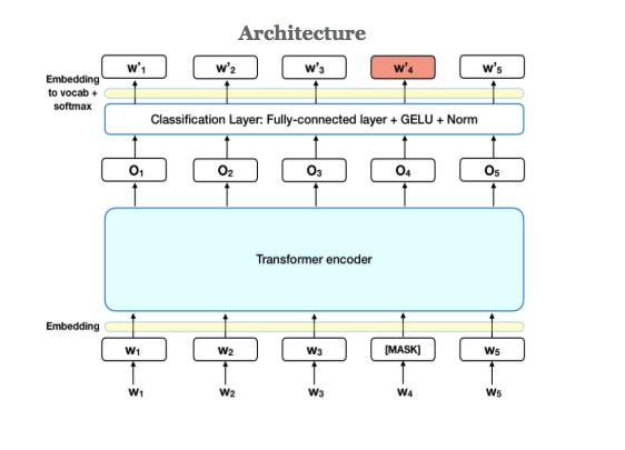 sentiment analysis and architect