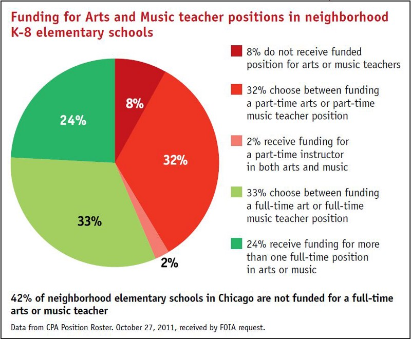 National Endowment for the Arts: The Issues on the Federal Funding of the Arts