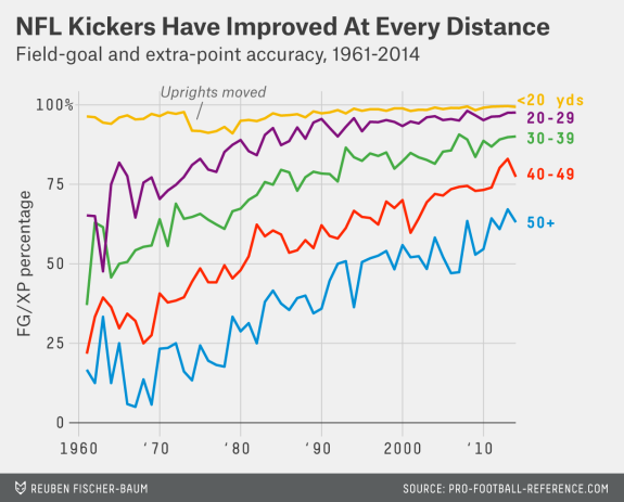 NFL Kickers Data