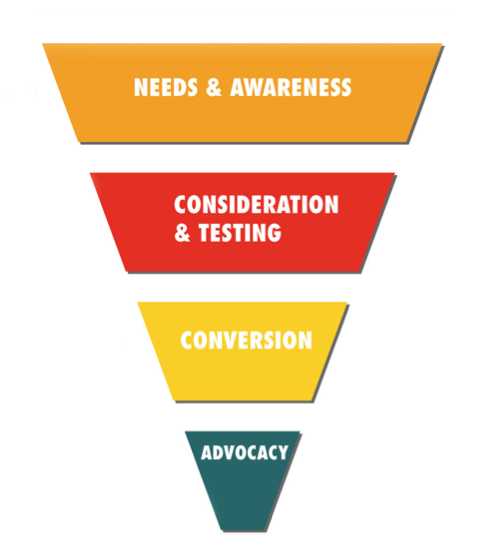 Building content according to the stages of your sales funnel is important.