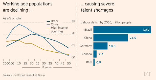 Chart Comparing Working Age Population and Talent Shortages