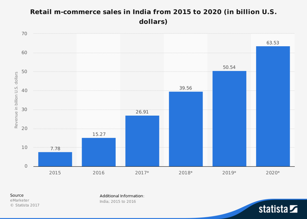 m-commerce business market size from 2015 to 2020 : 63.53 Billion US Dollars. OpenCart Android App
