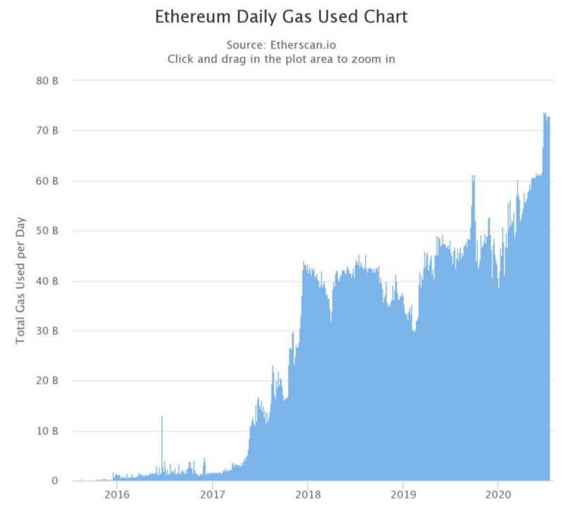 Graph showing increasing Ethereum Daily Gas Used