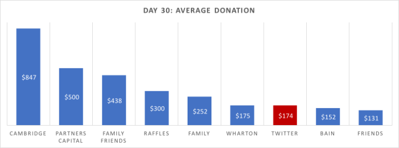Day 30- Average DOnations