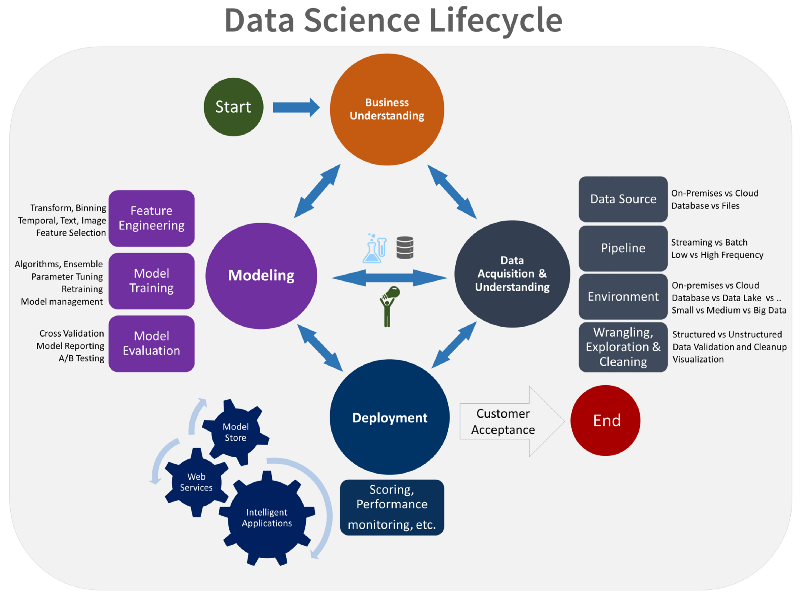 <https://docs.microsoft.com/en-us/azure/machine-learning/team-data-science-process/overview>