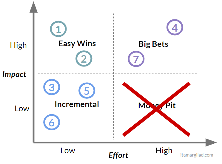 Prioritization with the Impact/Effort Matrix