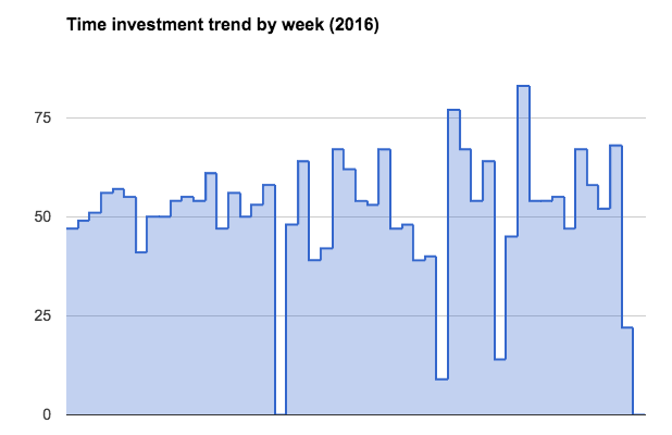 graph displaying time investment trends in 2016