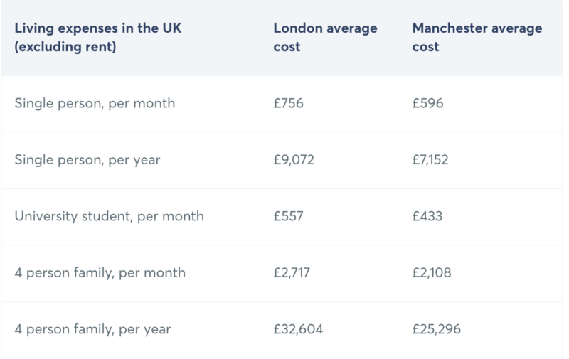 Comparison Chart Average Living Expenses in London vs Manchester