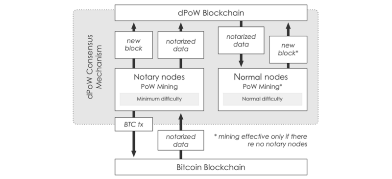 What is Komodo dPoW, and when will SINOVATE be implementing this? 7