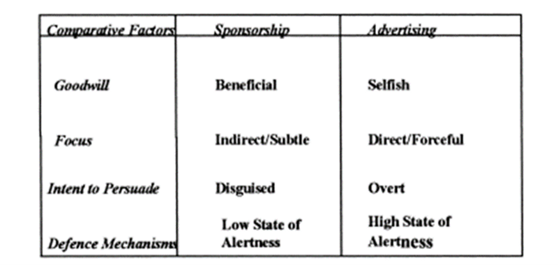 Comparison between advertising and sponsorship