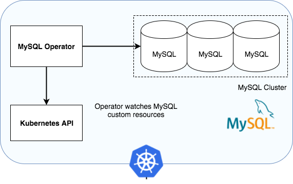 Introducing the Oracle MySQL Operator for Kubernetes | Oracle