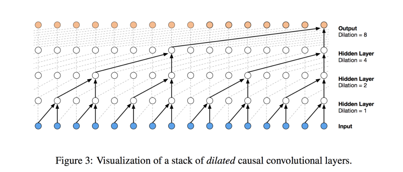 Deep learning: the final frontier for signal processing and time series analysis?