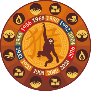Astrology Monkey