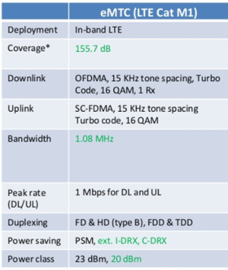 What is LTE-M? - Characteristics