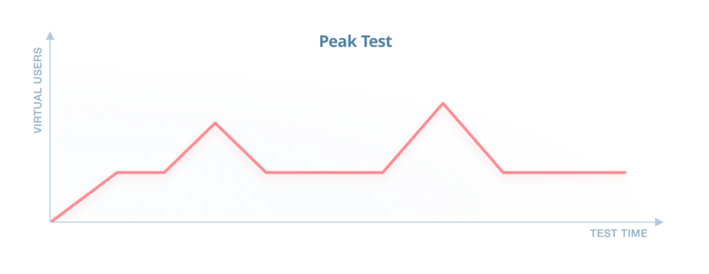 Overview of Performance and Load Testing With Apache JMeter - DZone