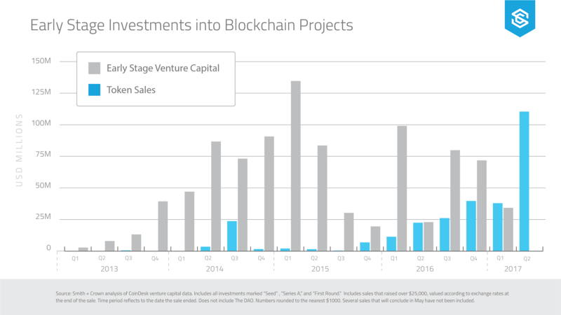 Cleaning up crypto, let's get back to the future! Outlier Ventures