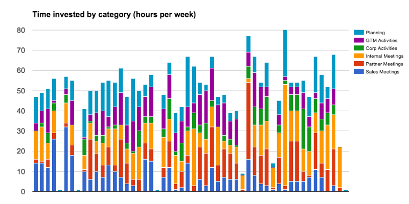 chart displaying time invested in each category over a year's time