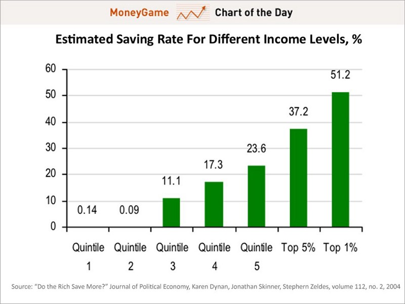 Who saves 50% of their income? The 1% of course!