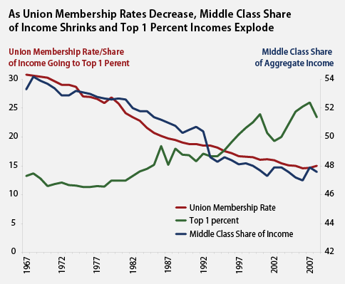 as union membership rates decrease middle class share of income shrinks and top percent incomes explode