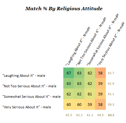 As it turns out  people who hold their beliefs lightly are much better liked  even by people who are themselves serious  Weird huh