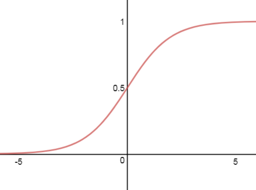 Sigmoid Plot