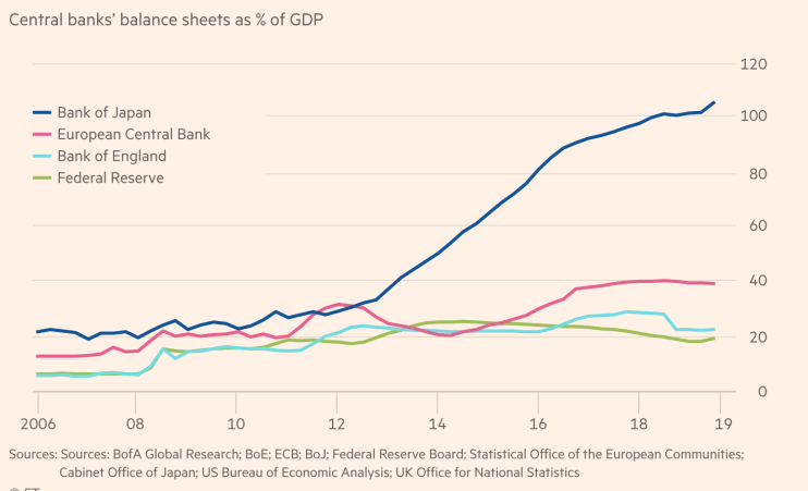 GDP to Central balance sheet ratios for 4 biggest central banks