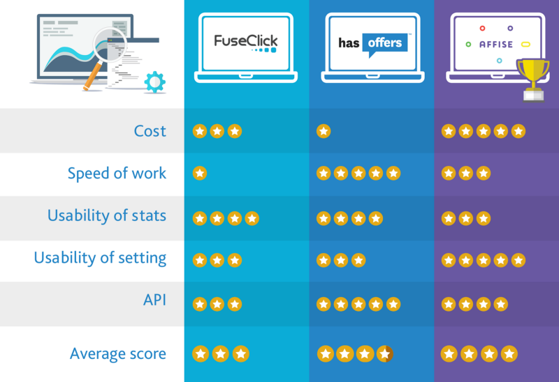 Affise, HasOffers, or FuseClick? Compare Affiliate Platforms for Your Network