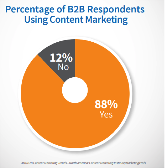 88 per cent of B2B companies are using content marketing