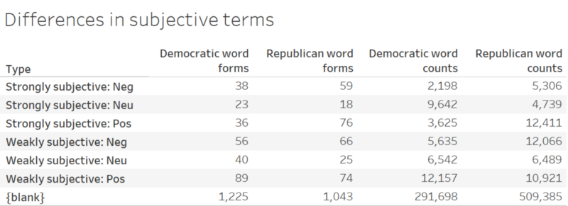 Extreme language in presidential debates Reagan Trump and – T Chart on Word