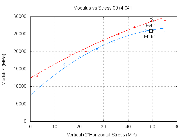graph of young's modulus versus stress