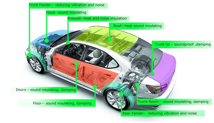 Car Acoustics How To Reduce The Road Noise Heard In A Car