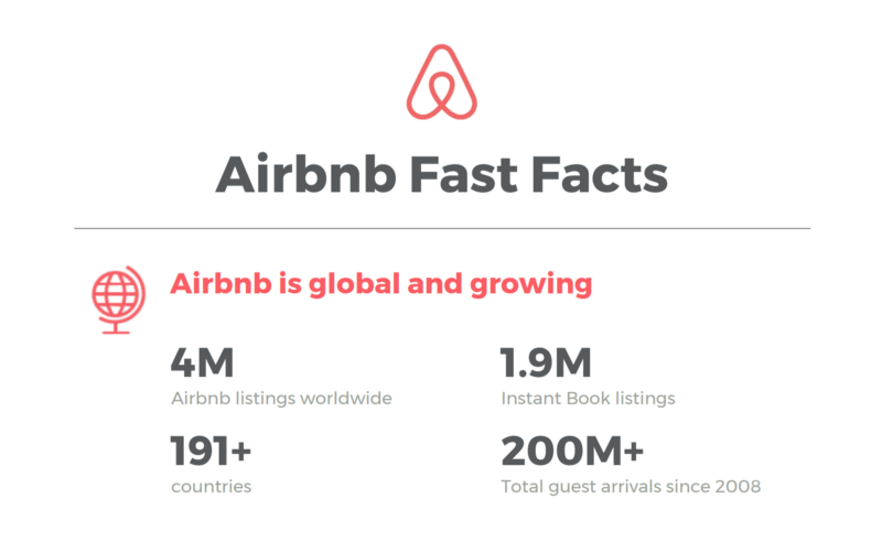 Airbnb Fast Facts