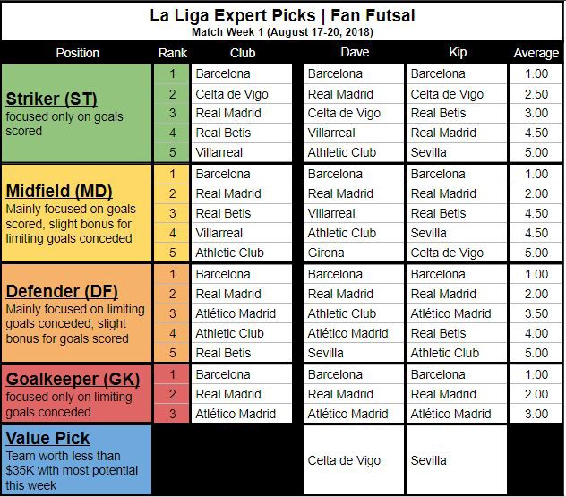 La Liga Fan Futsal Expert Picks (MW1)