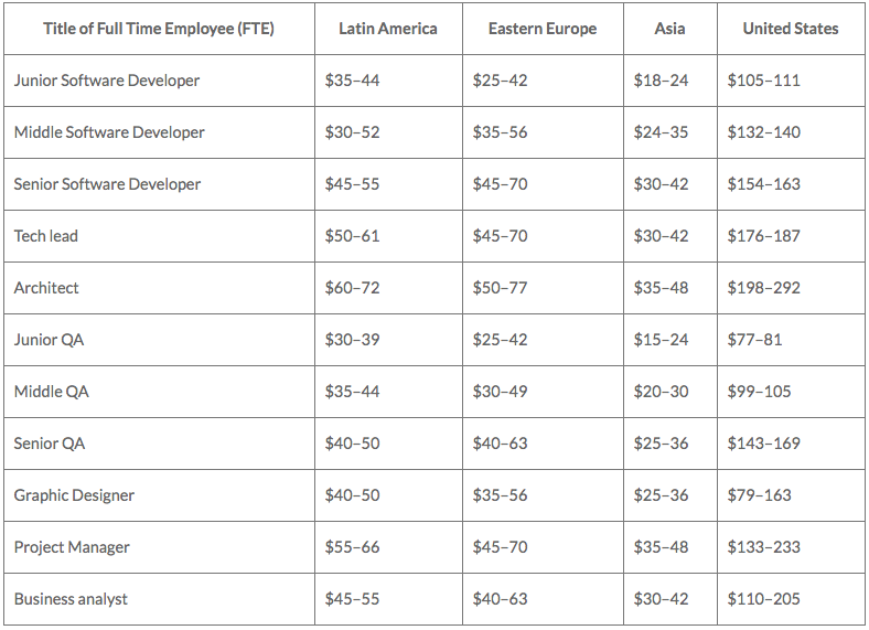 Comparison table prices of a FTE software in Latin America, United States, Eastern Europe and Asia.