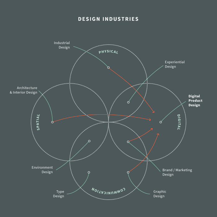 What is digital product design nodesource medium for The product design consultancy