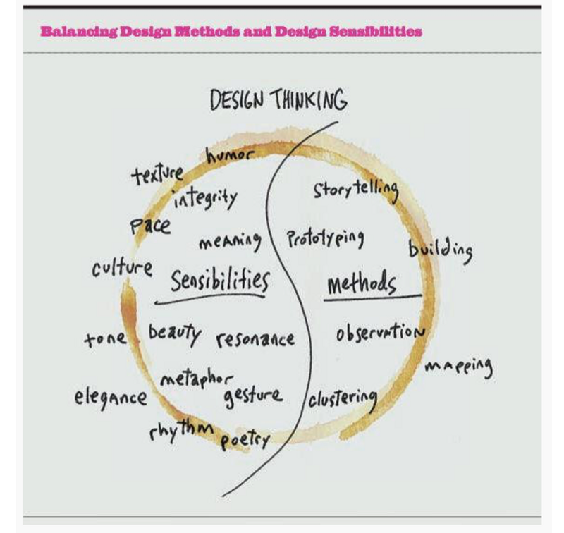 """Notes on """"The Future of Interaction Design"""""""