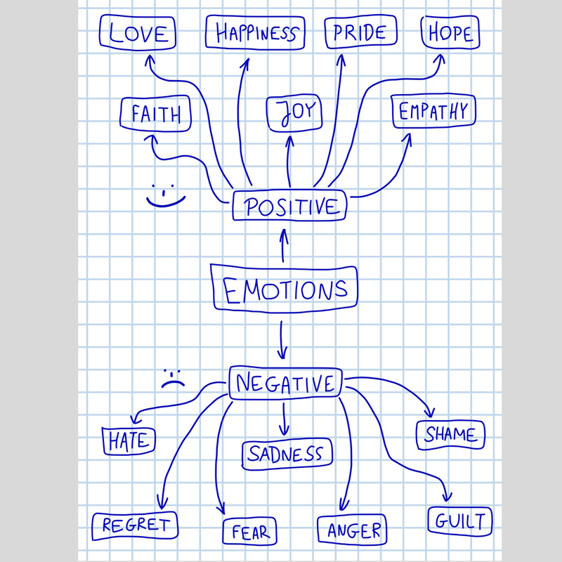 Negative Emotions Arent Negative Personal Growth Medium