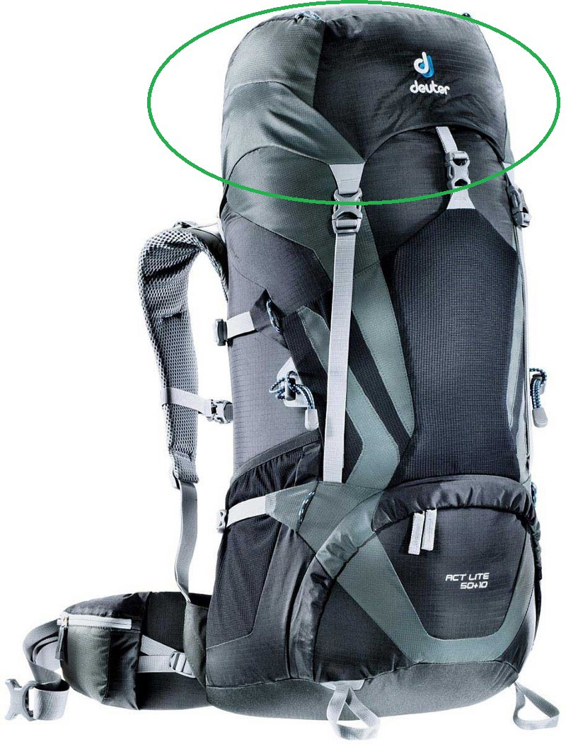 b041ae12817 The Definitive Guide that You Never Wanted  Anatomy of a Backpack