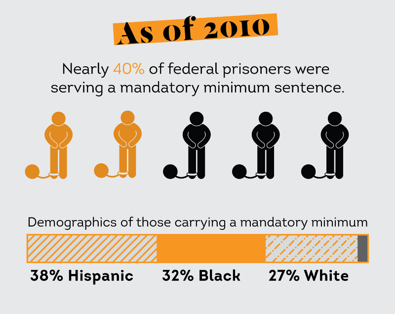 mandatory minimum sentencing Mandatory minimum sentences and populist criminal  mandatory minimum sentencing policies run counter  the failure of mandatory sentencing to.