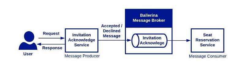 Use-case-1 — Working with Ballerina Message Broker