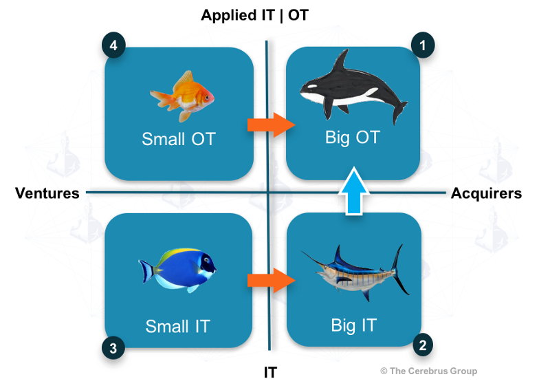M&A and Venture Strategy: IoT = IT + OT