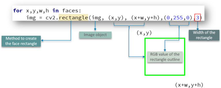OpenCV Python Tutorial - Computer Vision With OpenCV In Python