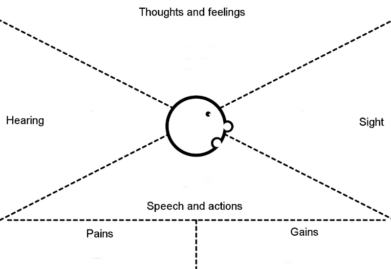 An empathy map sample