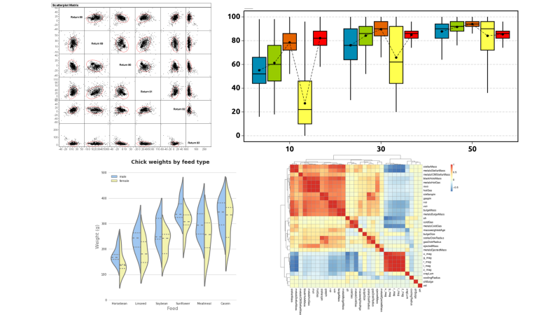 Multi-variate scatter-plot, Grouped box-plot, Grouped violin-plot, Heat-map