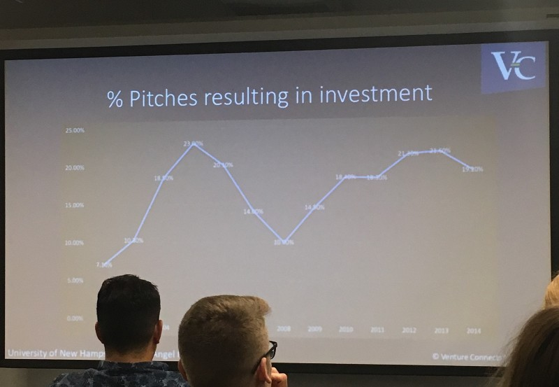 Not even 20% of pitches get funded!